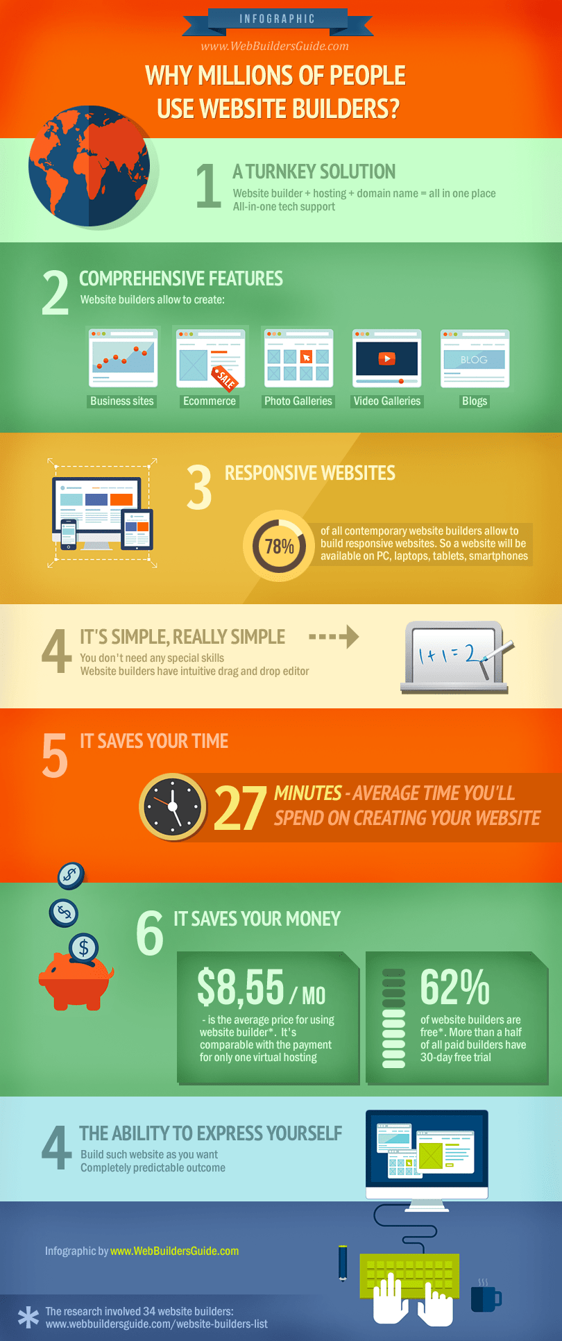 Why millions of people use website builders? - Infographic